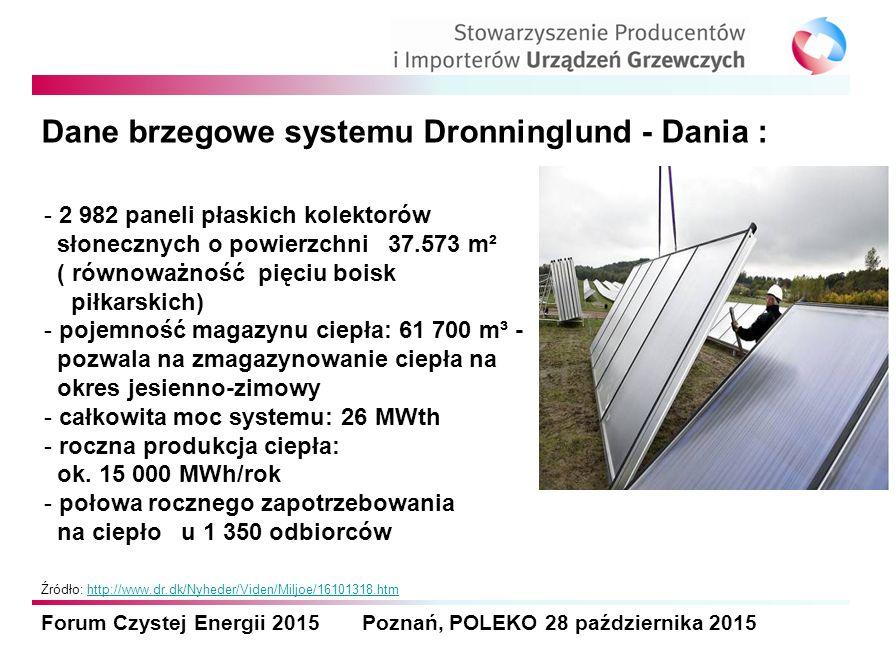 Forum Czystej Energii 2015 Poznań, POLEKO 28 października 2015 Dane brzegowe systemu Dronninglund - Dania : - 2 982 paneli płaskich kolektorów słonecz