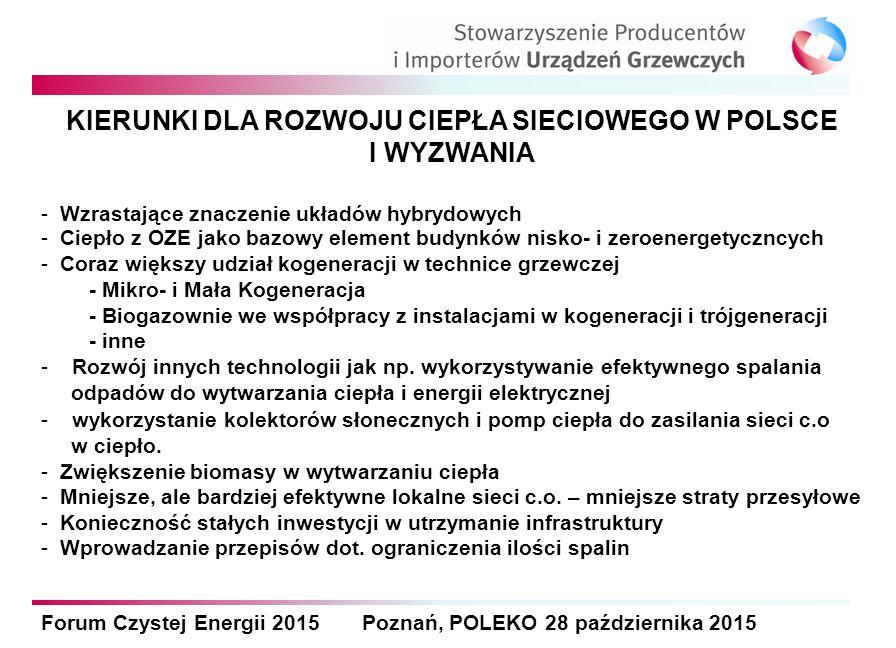 Forum Czystej Energii 2015 Poznań, POLEKO 28 października 2015 KIERUNKI DLA ROZWOJU CIEPŁA SIECIOWEGO W POLSCE I WYZWANIA - Wzrastające znaczenie układów hybrydowych - Ciepło z OZE jako bazowy element budynków nisko- i zeroenergetyczncych - Coraz większy udział kogeneracji w technice grzewczej - Mikro- i Mała Kogeneracja - Biogazownie we współpracy z instalacjami w kogeneracji i trójgeneracji - inne - Rozwój innych technologii jak np.
