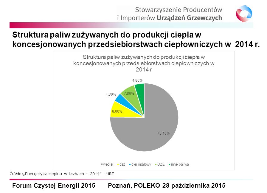 Forum Czystej Energii 2015 Poznań, POLEKO 28 października 2015 Struktura paliw zużywanych do produkcji ciepła w koncesjonowanych przedsiebiorstwach ciepłowniczych w 2014 r.
