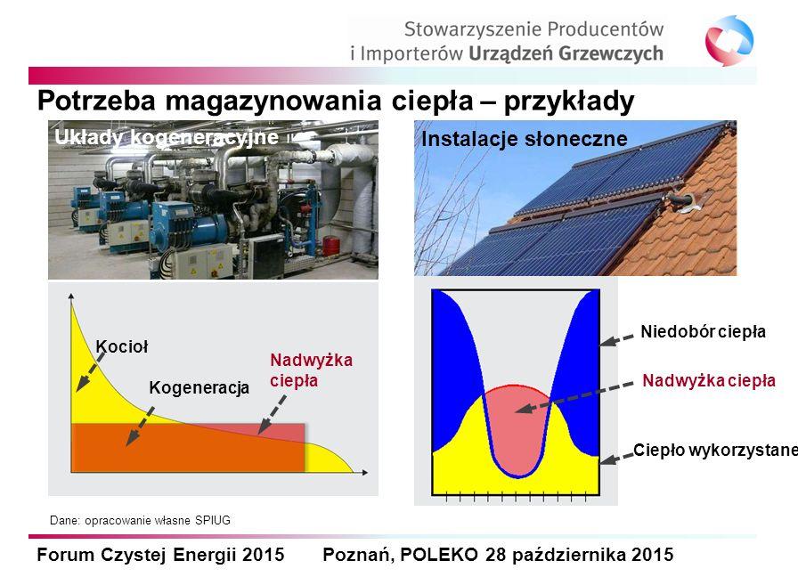 Forum Czystej Energii 2015 Poznań, POLEKO 28 października 2015 Potrzeba magazynowania ciepła – przykłady Dane: opracowanie własne SPIUG Instalacje sło