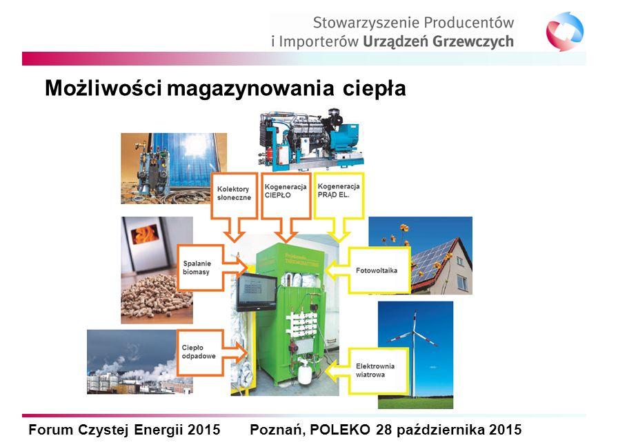 Forum Czystej Energii 2015 Poznań, POLEKO 28 października 2015 OZE w sieciach cieplnych – Szwajcaria ( Thun) Źródło: eiher+pauli Brak przyporządkowania Spalarnie odpadów Wody gruntowe Oczyszczalnie ścieków Jezioro Rzeka