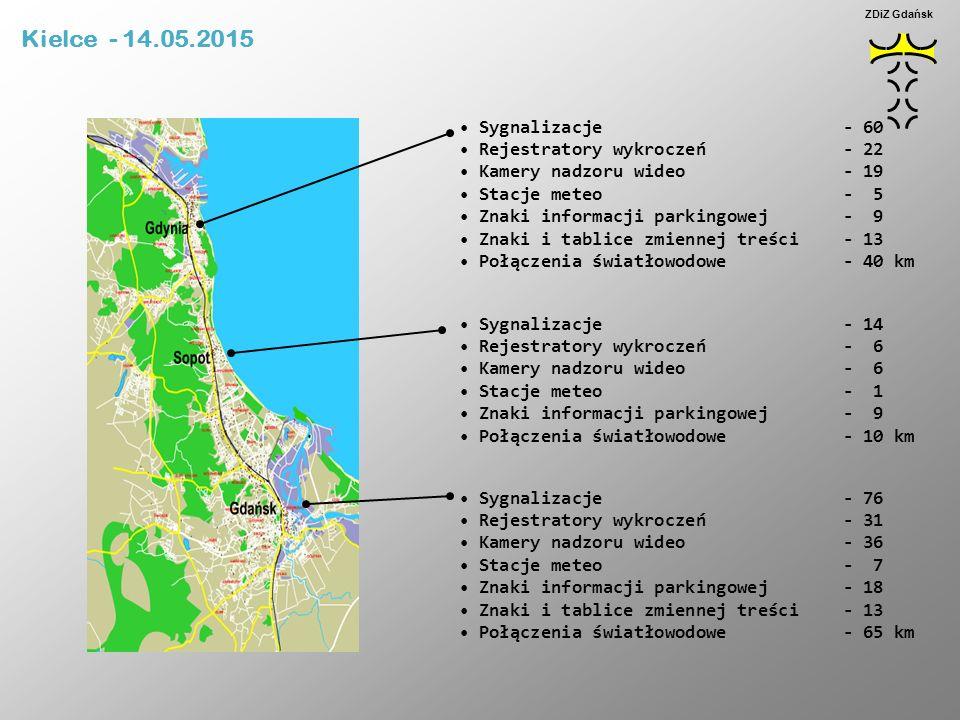 ZDiZ Gdańsk  Podczas realizacji w Gdańsku zmodernizowano 65 sygnalizacji świetlnych, w tym: Wymieniono 565 masztów sygnalizacyjnych Wymieniono 1280 latarni sygnalizacji Zastosowano energooszczędne i trwałe źródła światła LED Wykonano 1750 detektorów pojazdów (pętli indukcyjnych) Zainstalowano sterowniki sygnalizacji przeznaczone do pracy systemowej Zainstalowano odbiorniki radiowe sygnału priorytetów pojazdów transportu zbiorowego  Włączono do systemu zarządzania i sterowania ruchem 76 sygnalizacji  Uruchomiono obszarowy system sterowania ruchem Balance z priorytetami dla transportu zbiorowego Kielce - 14.05.2015