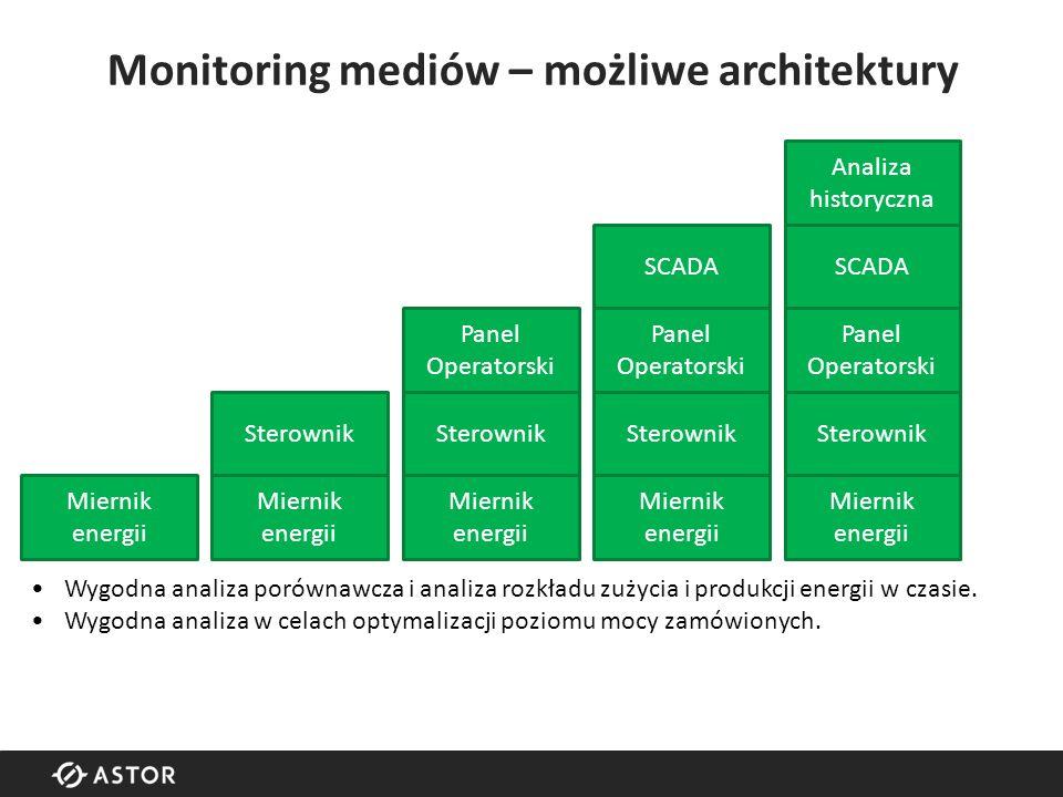 Monitoring mediów – możliwe architektury Miernik energii tor prądowy tor napięciowy zasilanie komunikacja wyj.