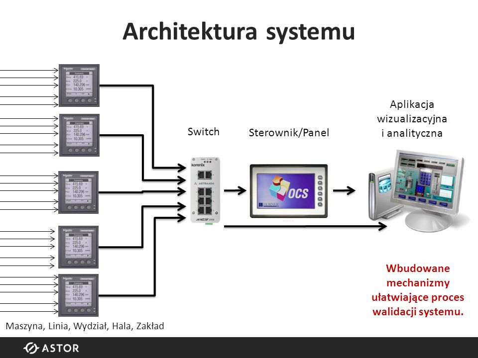 Architektura systemu Switch Sterownik/Panel Maszyna, Linia, Wydział, Hala, Zakład Aplikacja wizualizacyjna i analityczna Wbudowane mechanizmy ułatwiające proces walidacji systemu.