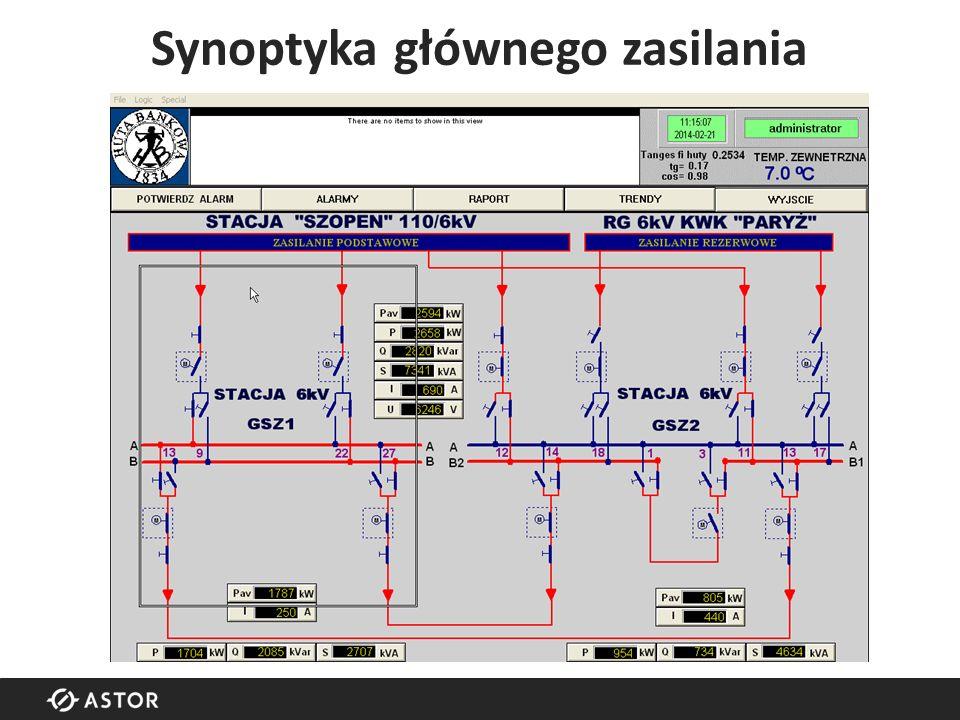 Synoptyka głównego zasilania