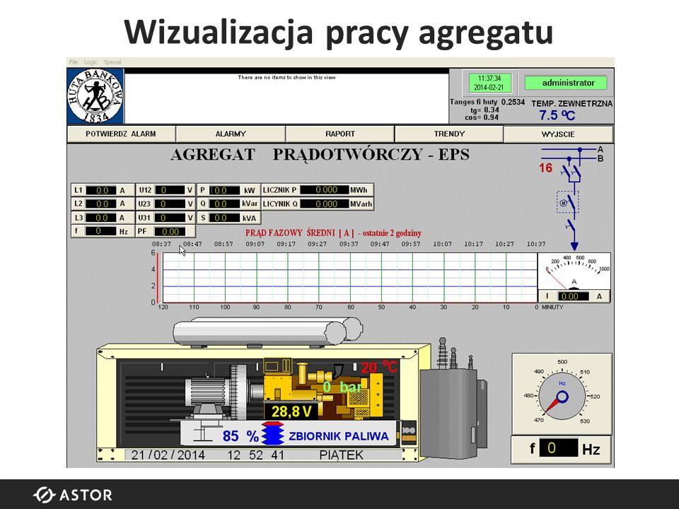 Wizualizacja pracy agregatu