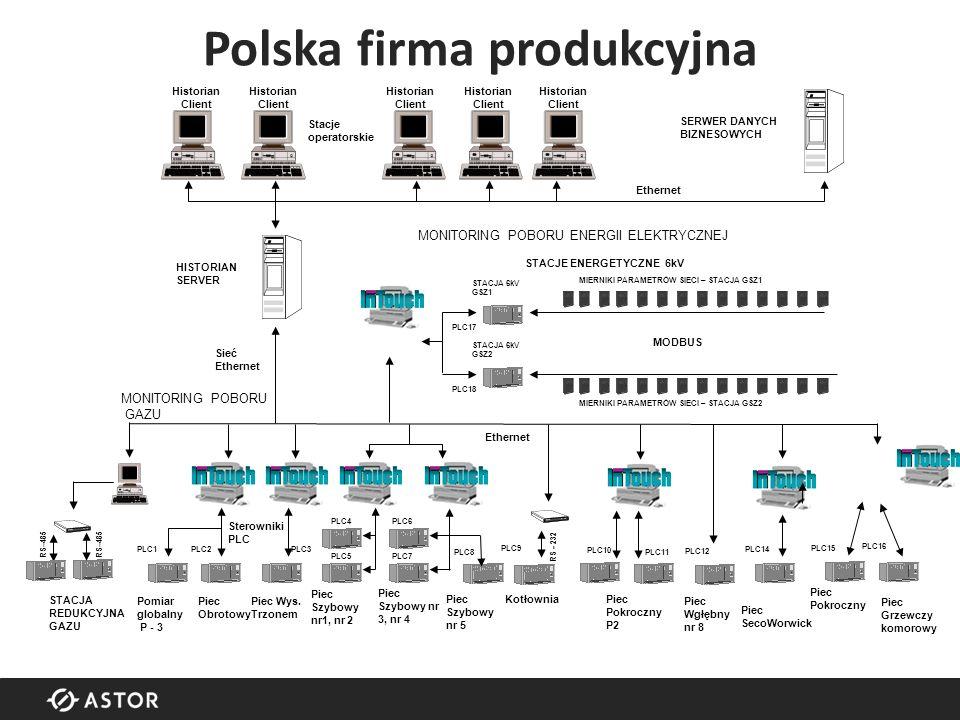 Polska firma produkcyjna HISTORIAN SERVER STACJA REDUKCYJNA GAZU Kotłownia Piec Wgłębny nr 8 Piec Pokroczny P2 Piec SecoWorwick Piec Pokroczny Stacje operatorskie Sieć Ethernet Sterowniki PLC SERWER DANYCH BIZNESOWYCH Ethernet Piec Obrotowy Piec Wys.