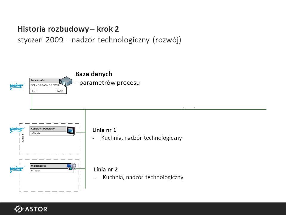 Historia rozbudowy – krok 2 styczeń 2009 – nadzór technologiczny (rozwój) Baza danych - parametrów procesu Linia nr 1 -Kuchnia, nadzór technologiczny Linia nr 2 -Kuchnia, nadzór technologiczny