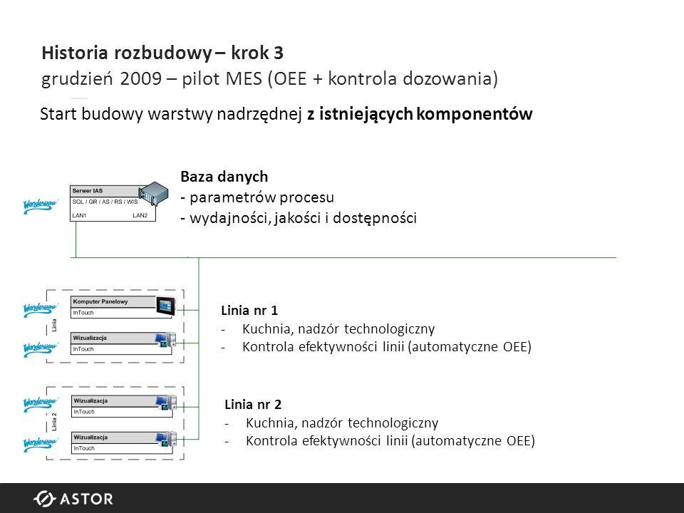 Historia rozbudowy – krok 3 grudzień 2009 – pilot MES (OEE + kontrola dozowania) Linia nr 1 -Kuchnia, nadzór technologiczny -Kontrola efektywności linii (automatyczne OEE) Linia nr 2 -Kuchnia, nadzór technologiczny -Kontrola efektywności linii (automatyczne OEE) Baza danych - parametrów procesu - wydajności, jakości i dostępności Start budowy warstwy nadrzędnej z istniejących komponentów