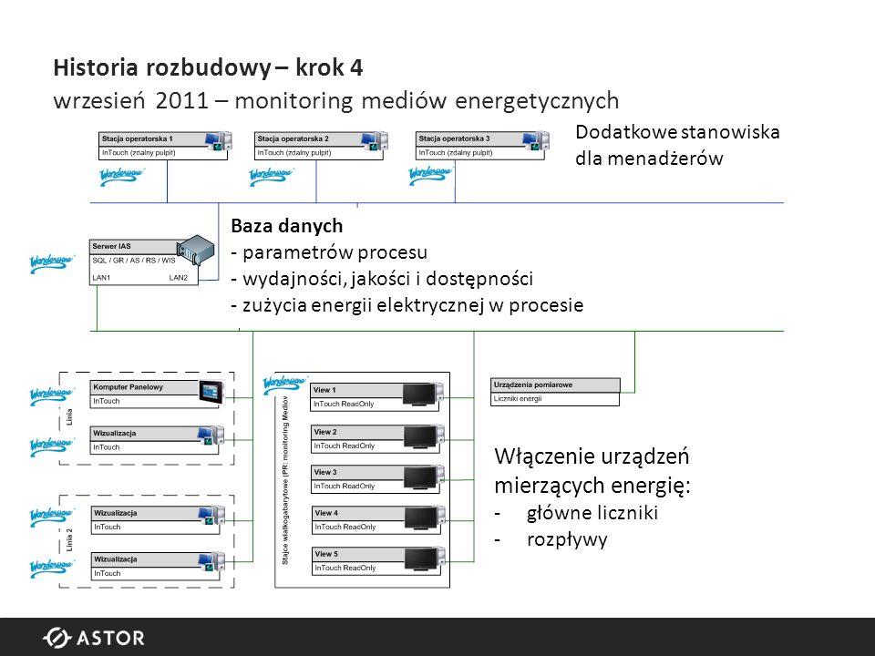 Historia rozbudowy – krok 4 wrzesień 2011 – monitoring mediów energetycznych Włączenie urządzeń mierzących energię: -główne liczniki -rozpływy Baza danych - parametrów procesu - wydajności, jakości i dostępności - zużycia energii elektrycznej w procesie Dodatkowe stanowiska dla menadżerów