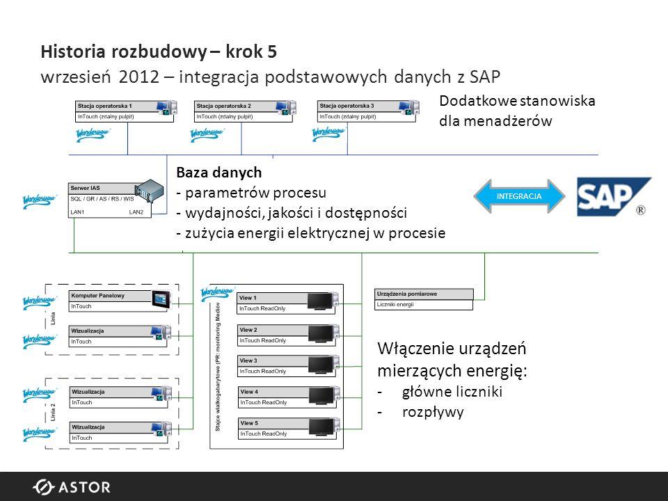 Historia rozbudowy – krok 5 wrzesień 2012 – integracja podstawowych danych z SAP Włączenie urządzeń mierzących energię: -główne liczniki -rozpływy Baza danych - parametrów procesu - wydajności, jakości i dostępności - zużycia energii elektrycznej w procesie Dodatkowe stanowiska dla menadżerów INTEGRACJA
