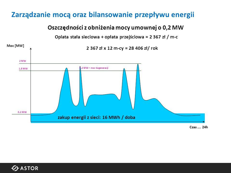 0,2 MW 2 MW 0,2 MW – moc kogeneracji zakup energii z sieci: 16 MWh / doba Moc [MW] Czas ….