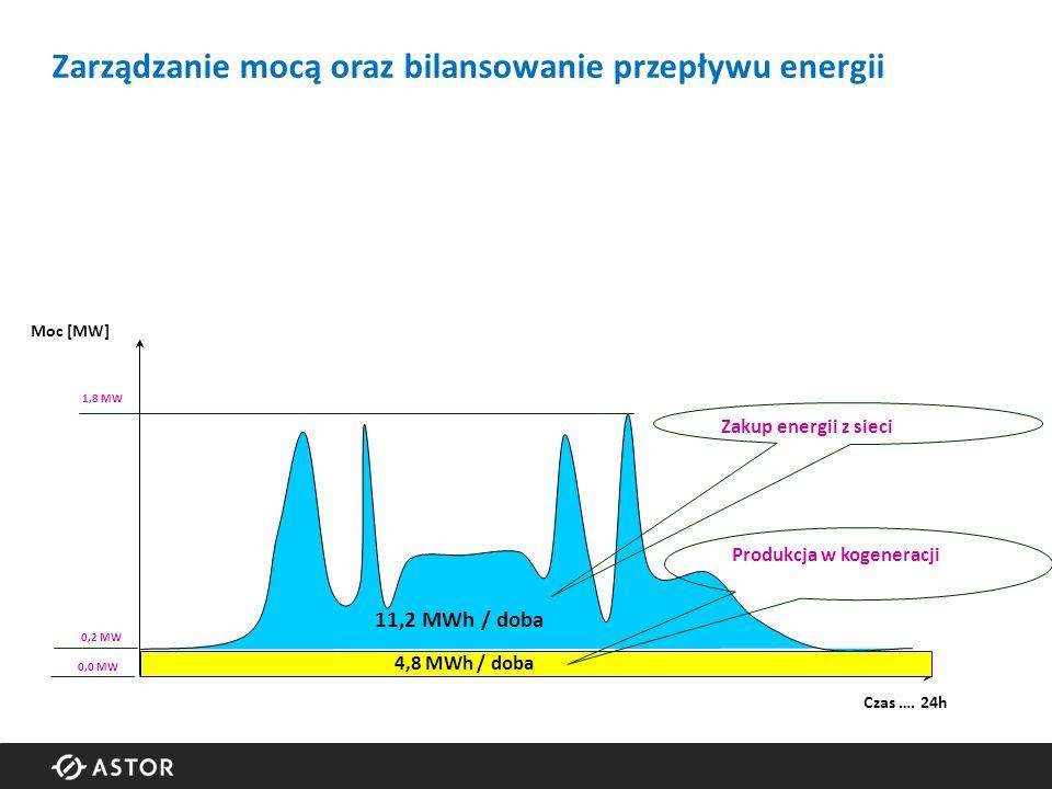 11,2 MWh / doba Moc [MW] Czas ….
