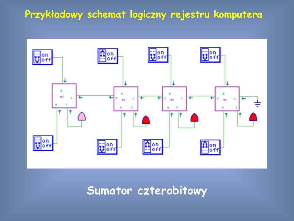Sumator czterobitowy Przykładowy schemat logiczny rejestru komputera
