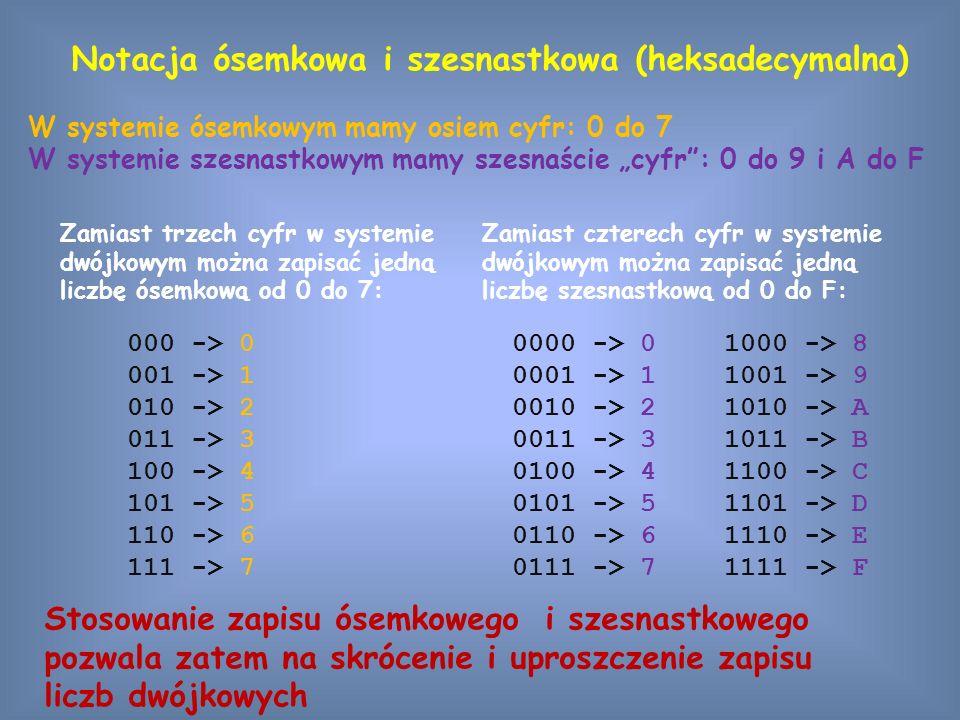 """Notacja ósemkowa i szesnastkowa (heksadecymalna) Stosowanie zapisu ósemkowego i szesnastkowego pozwala zatem na skrócenie i uproszczenie zapisu liczb dwójkowych 000 -> 0 001 -> 1 010 -> 2 011 -> 3 100 -> 4 101 -> 5 110 -> 6 111 -> 7 Zamiast trzech cyfr w systemie dwójkowym można zapisać jedną liczbę ósemkową od 0 do 7: Zamiast czterech cyfr w systemie dwójkowym można zapisać jedną liczbę szesnastkową od 0 do F: 0000 -> 0 0001 -> 1 0010 -> 2 0011 -> 3 0100 -> 4 0101 -> 5 0110 -> 6 0111 -> 7 1000 -> 8 1001 -> 9 1010 -> A 1011 -> B 1100 -> C 1101 -> D 1110 -> E 1111 -> F W systemie ósemkowym mamy osiem cyfr: 0 do 7 W systemie szesnastkowym mamy szesnaście """"cyfr : 0 do 9 i A do F"""