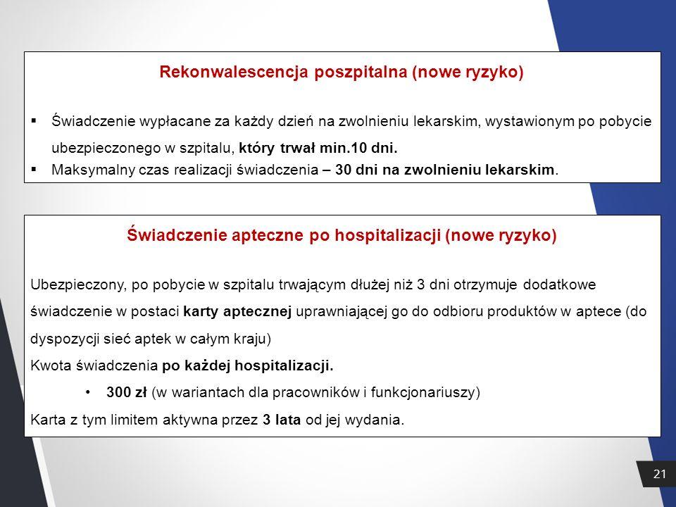 21 Rekonwalescencja poszpitalna (nowe ryzyko)  Świadczenie wypłacane za każdy dzień na zwolnieniu lekarskim, wystawionym po pobycie ubezpieczonego w szpitalu, który trwał min.10 dni.