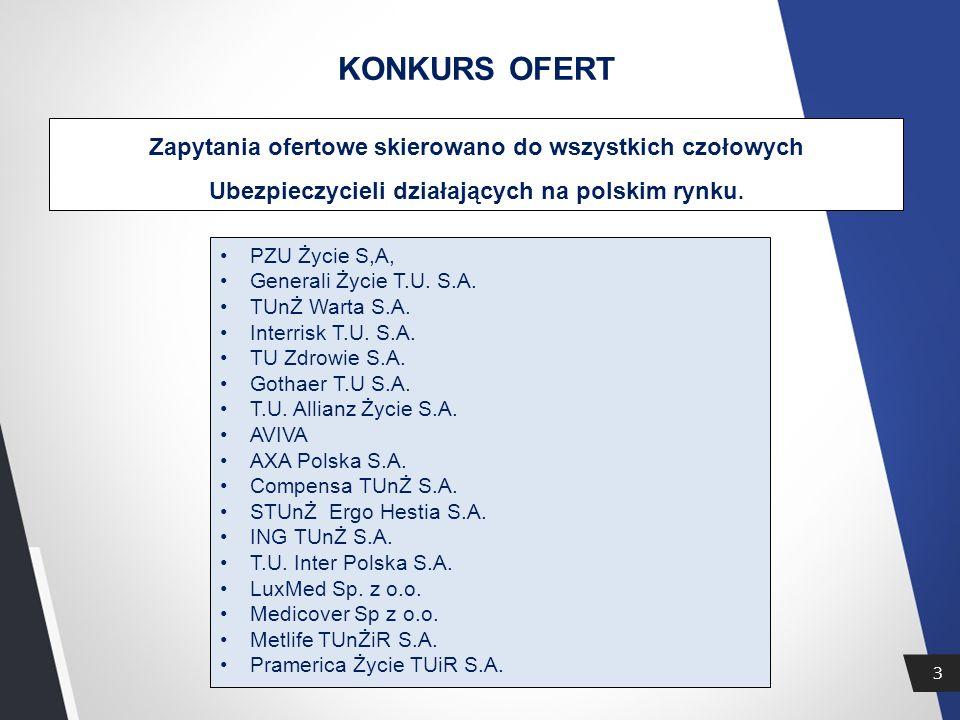 3 KONKURS OFERT Zapytania ofertowe skierowano do wszystkich czołowych Ubezpieczycieli działających na polskim rynku.