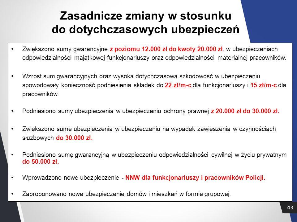 43 Zasadnicze zmiany w stosunku do dotychczasowych ubezpieczeń Zwiększono sumy gwarancyjne z poziomu 12.000 zł do kwoty 20.000 zł.