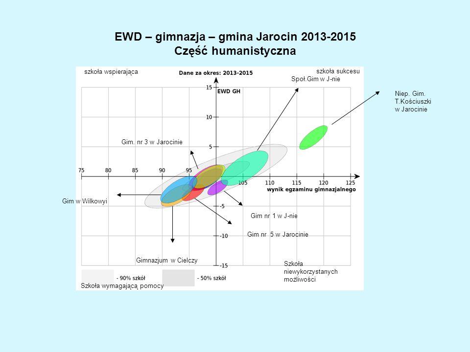 EWD – gimnazja – gmina Jarocin 2013-2015 Część humanistyczna Gim nr 1 w J-nie Społ.Gim w J-nie Niep.