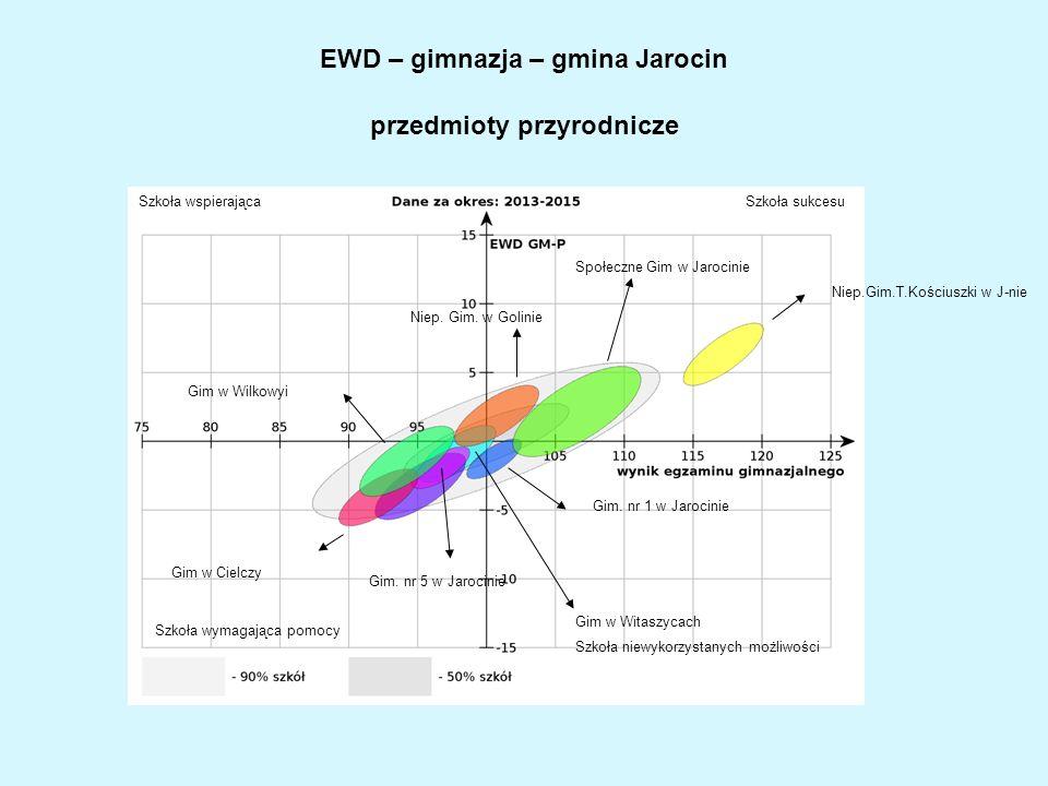 EWD – gimnazja – gmina Jarocin przedmioty przyrodnicze Niep. Gim. w Golinie Społeczne Gim w Jarocinie Niep.Gim.T.Kościuszki w J-nie Gim. nr 1 w Jaroci