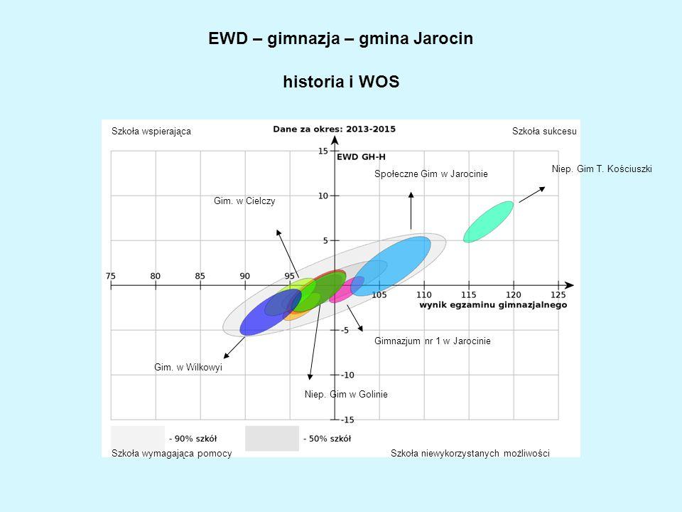 EWD – gimnazja – gmina Jarocin historia i WOS Gim.
