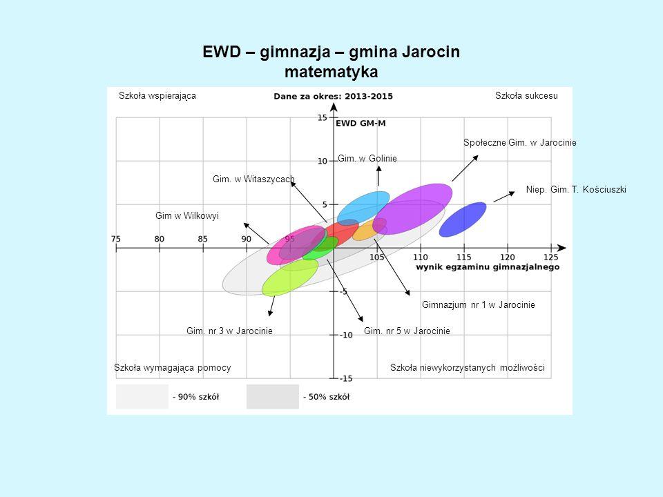 EWD – gimnazja – gmina Jarocin matematyka Społeczne Gim.