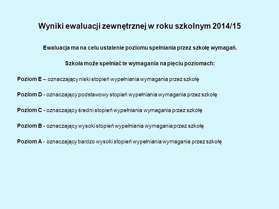 Wyniki ewaluacji zewnętrznej w roku szkolnym 2014/15 Ewaluacja ma na celu ustalenie poziomu spełniania przez szkołę wymagań. Szkoła może spełniać te w