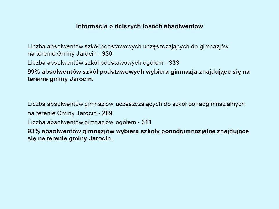 Informacja o dalszych losach absolwentów Liczba absolwentów szkół podstawowych uczęszczających do gimnazjów na terenie Gminy Jarocin - 330 Liczba abso