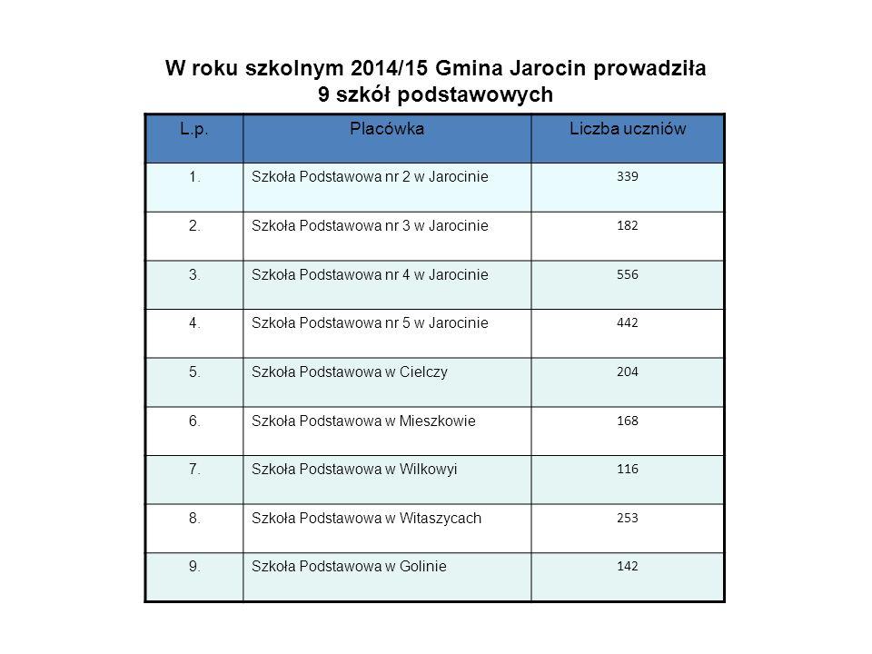 W roku szkolnym 2014/15 Gmina Jarocin prowadziła 9 szkół podstawowych L.p.PlacówkaLiczba uczniów 1.Szkoła Podstawowa nr 2 w Jarocinie 339 2.Szkoła Pod