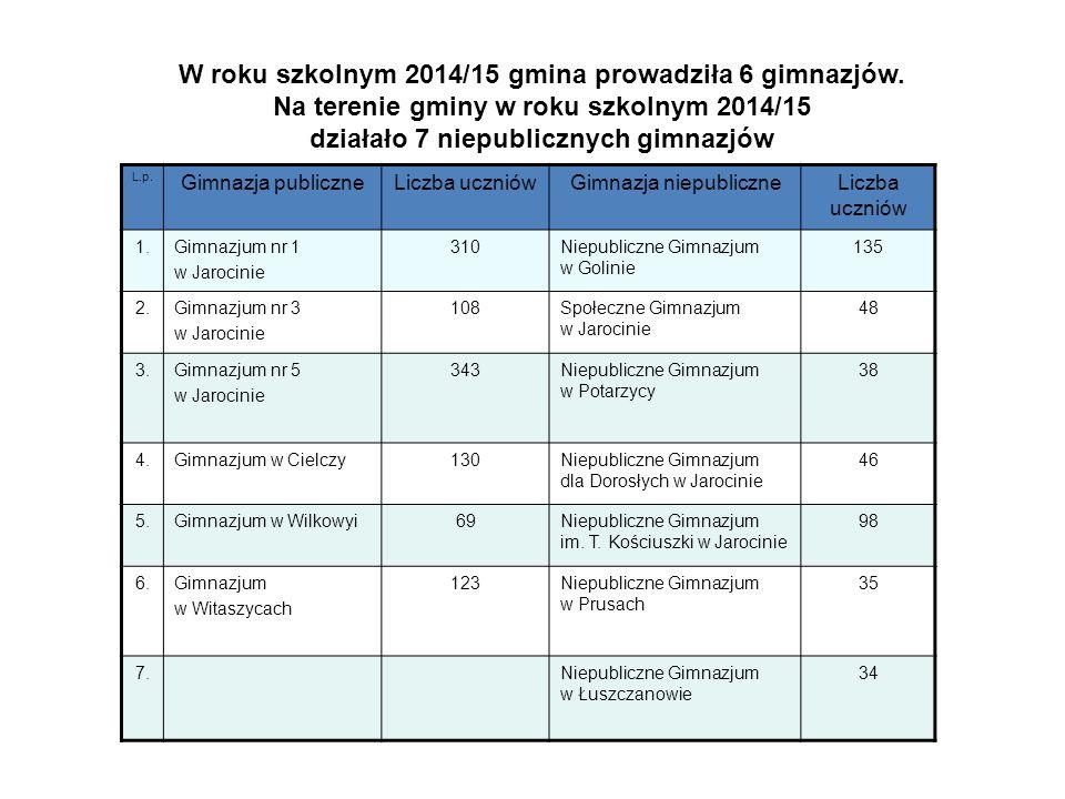 W roku szkolnym 2014/15 gmina prowadziła 6 gimnazjów. Na terenie gminy w roku szkolnym 2014/15 działało 7 niepublicznych gimnazjów L.p. Gimnazja publi