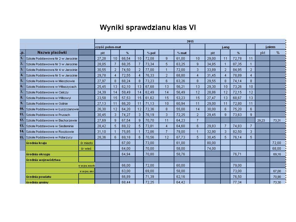 Wyniki sprawdzianu klas VI