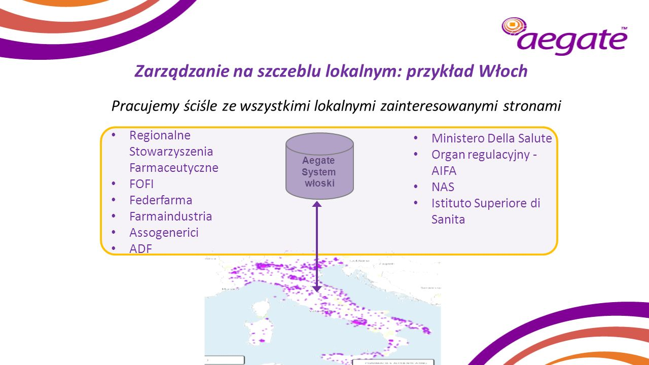 Aegate System włoski Zarządzanie na szczeblu lokalnym: przykład Włoch Regionalne Stowarzyszenia Farmaceutyczne FOFI Federfarma Farmaindustria Assogene