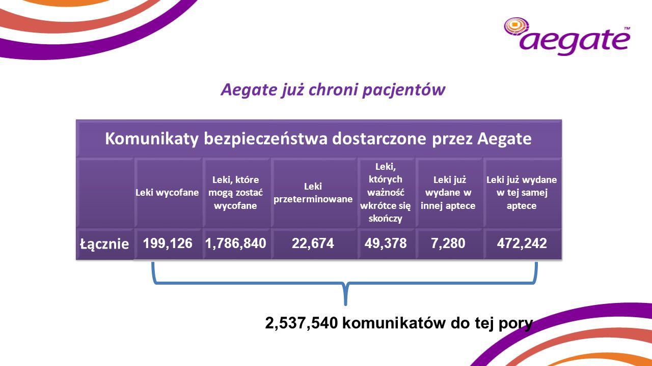 Aegate już chroni pacjentów 2,537,540 komunikatów do tej pory