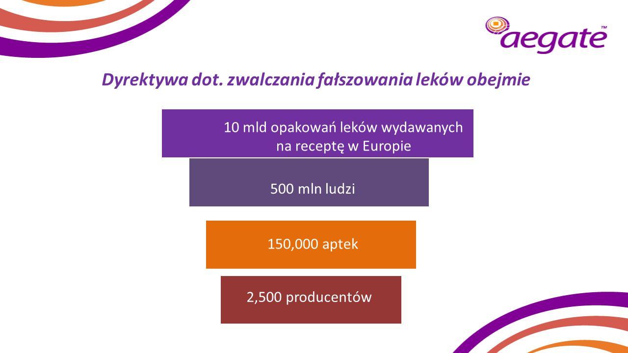 Dyrektywa dot. zwalczania fałszowania leków obejmie manufacturers 10 mld opakowań leków wydawanych na receptę w Europie 500 mln ludzi 150,000 aptek 2,