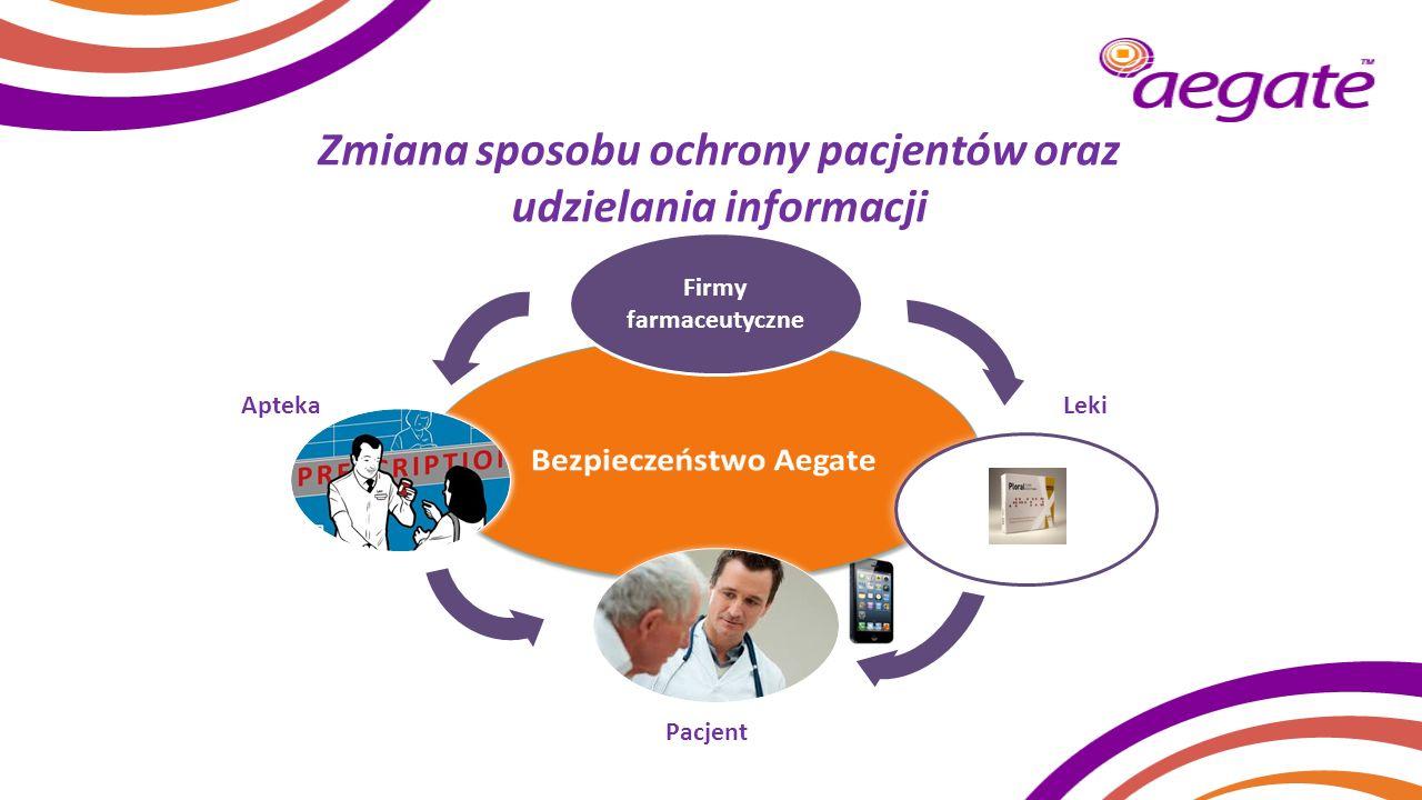 Zmiana sposobu ochrony pacjentów oraz udzielania informacji Firmy farmaceutyczne Pacjent Leki Apteka