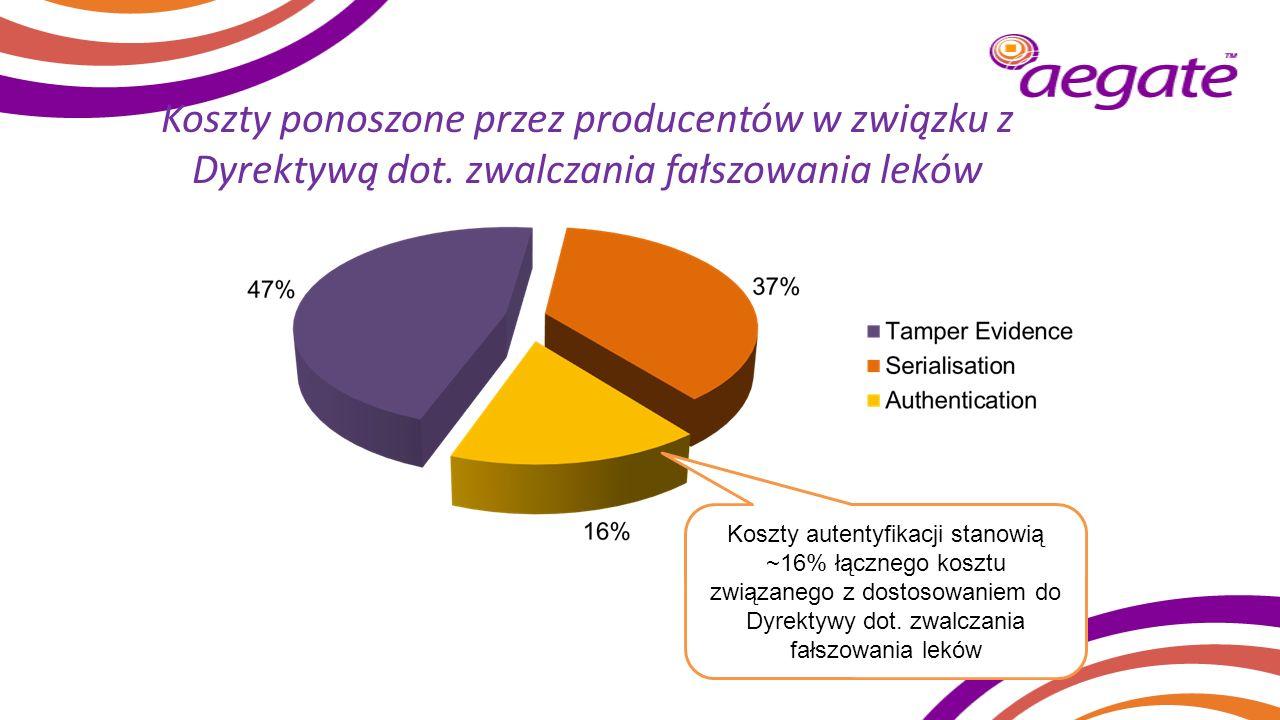Koszty ponoszone przez producentów w związku z Dyrektywą dot. zwalczania fałszowania leków Koszty autentyfikacji stanowią ~16% łącznego kosztu związan