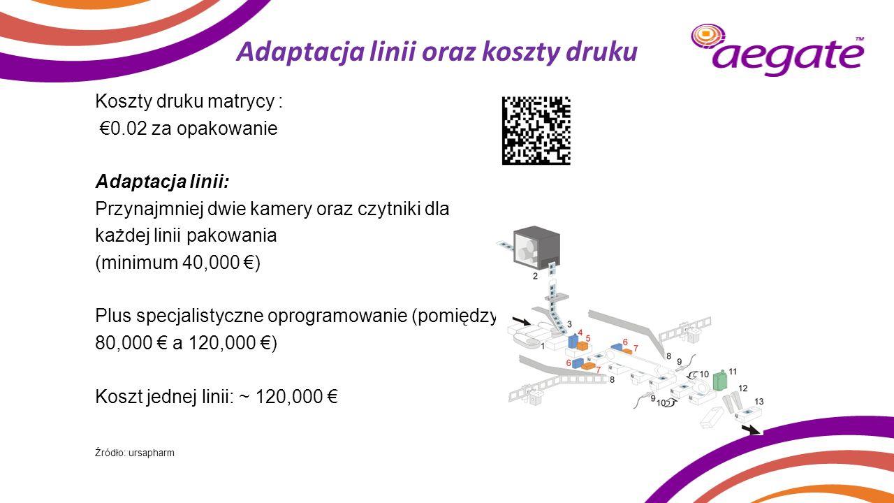 Adaptacja linii oraz koszty druku Koszty druku matrycy : €0.02 za opakowanie Adaptacja linii: Przynajmniej dwie kamery oraz czytniki dla każdej linii