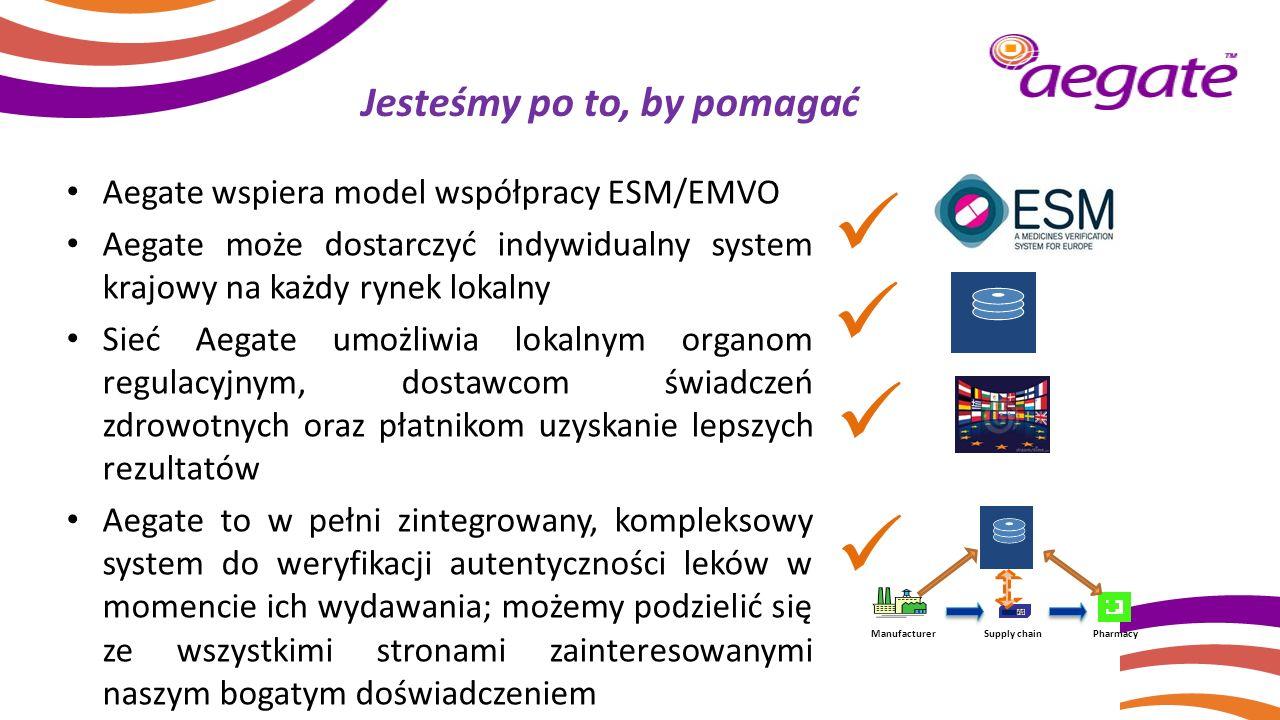 Jesteśmy po to, by pomagać Aegate wspiera model współpracy ESM/EMVO Aegate może dostarczyć indywidualny system krajowy na każdy rynek lokalny Sieć Aeg