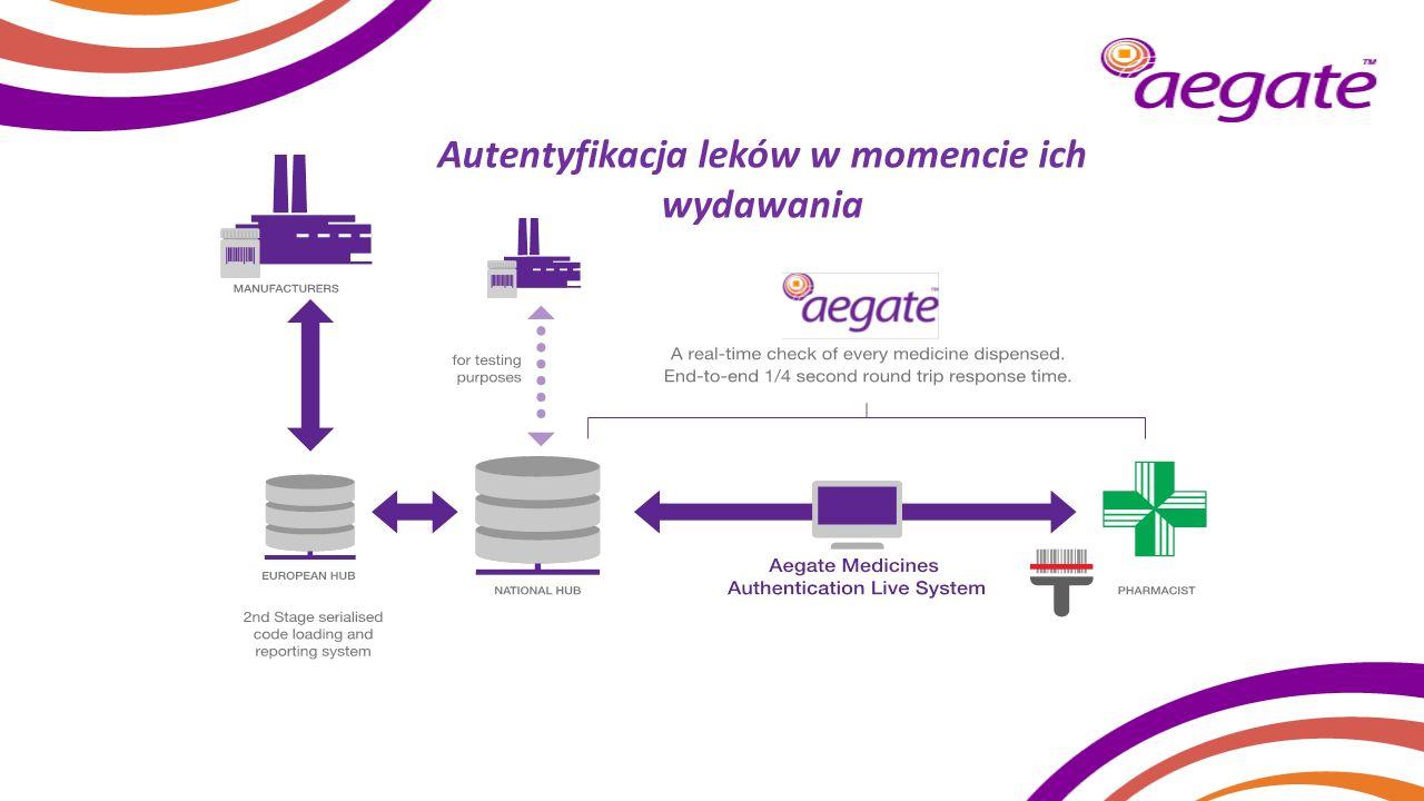 Przykład Belgii System Aegate znalazł 79 opakowań z tym samym unikalnym kodem Producent popełnił błąd Dzięki Aegate, farmaceuci otrzymali zwrot kosztów, a producent uniknął kosztownej procedury wycofania leku Ochrona pacjentów na naszych rynkach