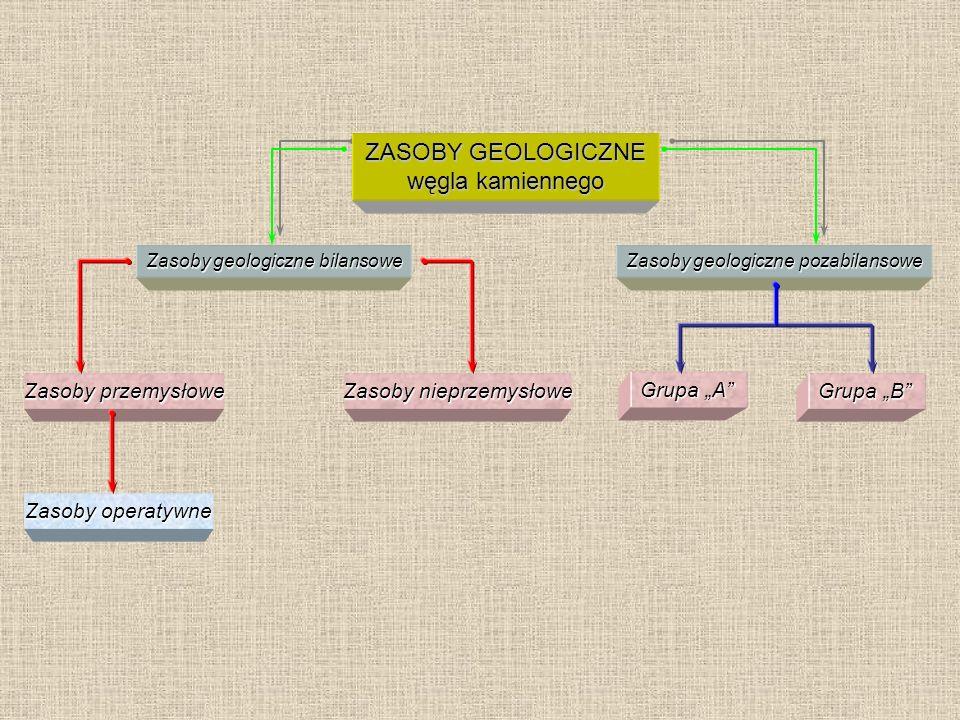 """Zasoby operatywne Zasoby geologiczne pozabilansowe Zasoby przemysłowe Zasoby nieprzemysłowe Zasoby geologiczne bilansowe Grupa """"A"""" Grupa """"B"""" ZASOBY GE"""
