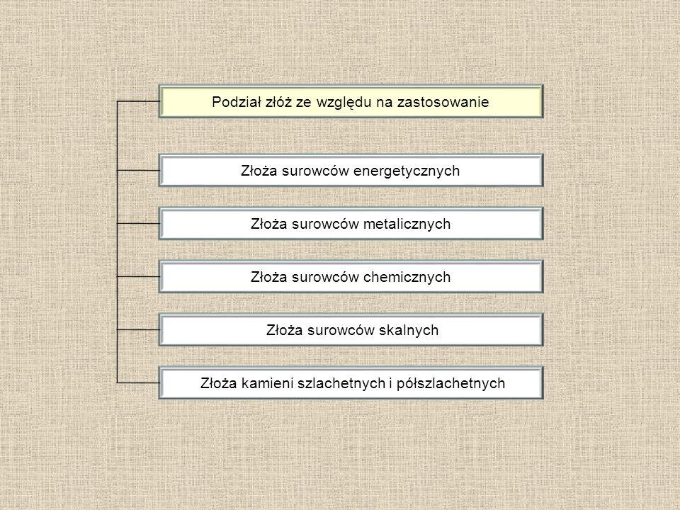 Podział złóż ze względu na zastosowanie Złoża surowców energetycznych Złoża surowców metalicznych Złoża surowców chemicznych Złoża surowców skalnych Z