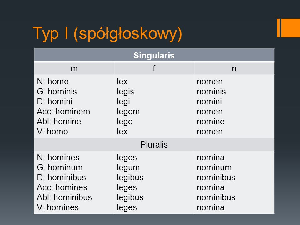 Typ I (spółgłoskowy) Singularis mfn N: homo G: hominis D: homini Acc: hominem Abl: homine V: homo lex legis legi legem lege lex nomen nominis nomini n