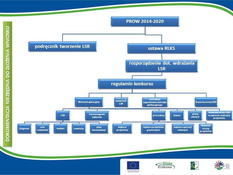 KRYTERIA WYBORU LSR Zasady wyboru operacji – maksymalnie 28 pkt Jakość procesu oceny i wyboru operacji: Wskazano i opisano sposób udostępnienia procedur do wiadomości publicznej.
