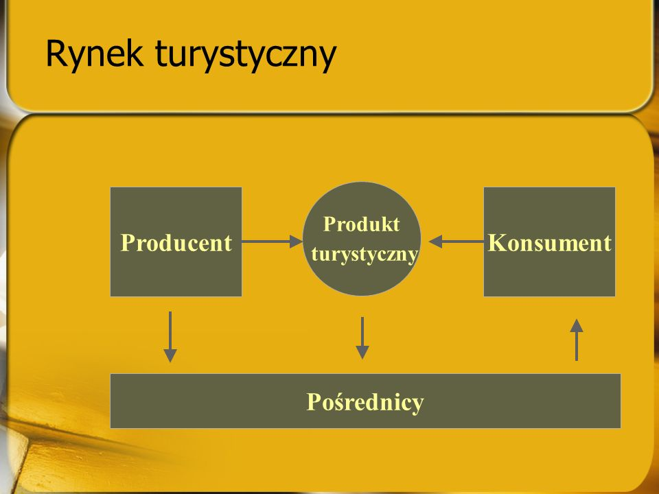 Rynek turystyczny Produkt turystyczny ProducentKonsument Pośrednicy