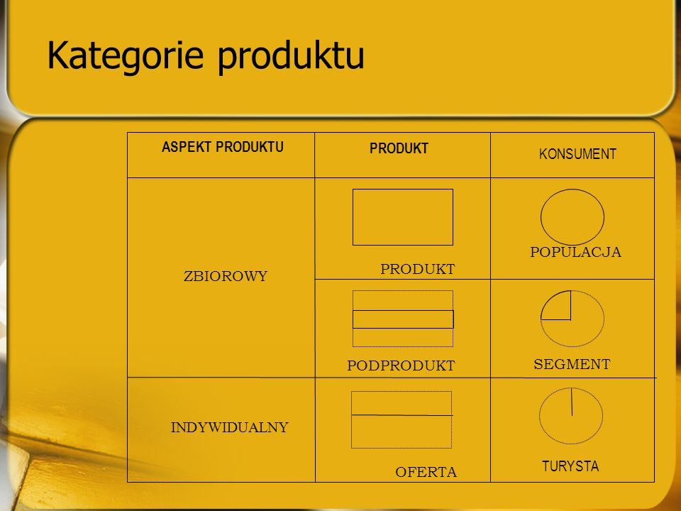Kategorie produktu POPULACJA ASPEKT PRODUKTU PRODUKT KONSUMENT ZBIOROWY INDYWIDUALNY PRODUKT PODPRODUKT OFERTA SEGMENT TURYSTA