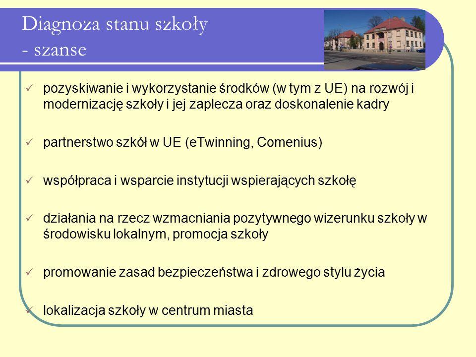 Diagnoza stanu szkoły - szanse pozyskiwanie i wykorzystanie środków (w tym z UE) na rozwój i modernizację szkoły i jej zaplecza oraz doskonalenie kadr
