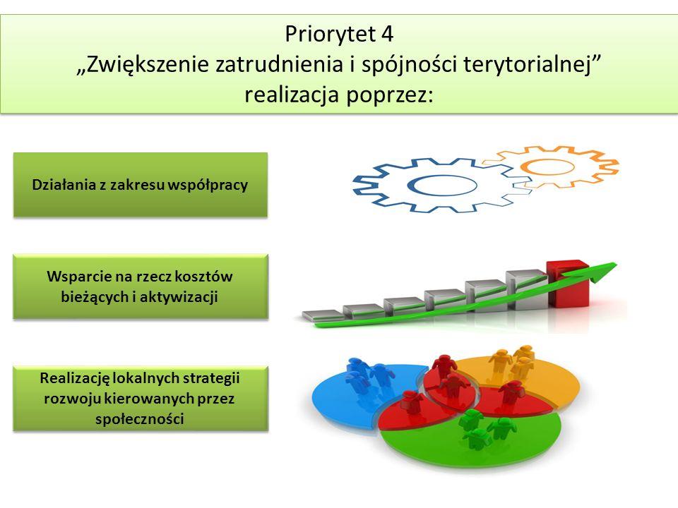"""Priorytet 4 """"Zwiększenie zatrudnienia i spójności terytorialnej realizacja poprzez: Priorytet 4 """"Zwiększenie zatrudnienia i spójności terytorialnej realizacja poprzez: Działania z zakresu współpracy Wsparcie na rzecz kosztów bieżących i aktywizacji Realizację lokalnych strategii rozwoju kierowanych przez społeczności"""