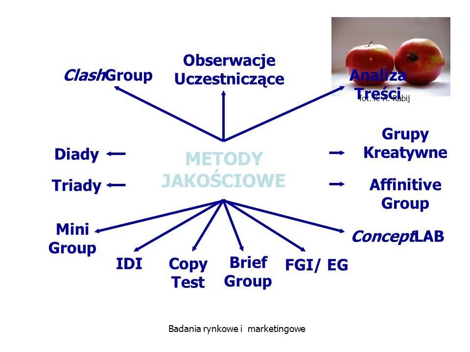 fot. K. A. Rabij Badania rynkowe i marketingowe METODY JAKOŚCIOWE IDI Diady Triady Grupy Kreatywne Affinitive Group Obserwacje Uczestniczące ClashGrou