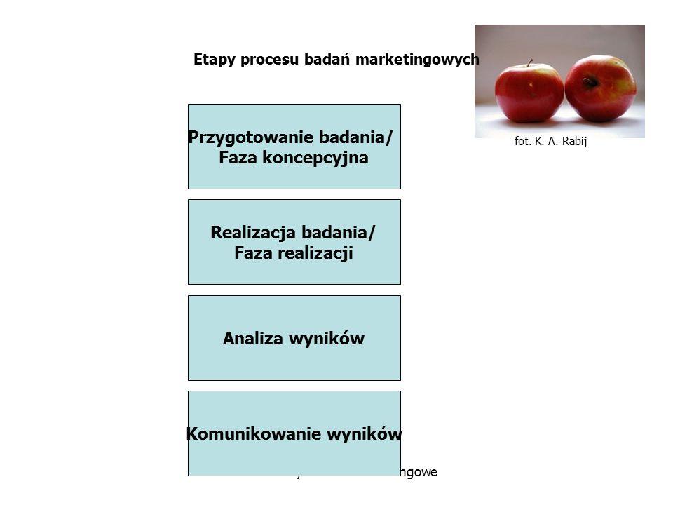 fot. K. A. Rabij Badania rynkowe i marketingowe Etapy procesu badań marketingowych Przygotowanie badania/ Faza koncepcyjna Realizacja badania/ Faza re
