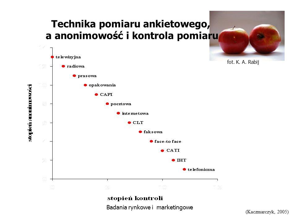 fot. K. A. Rabij Badania rynkowe i marketingowe Technika pomiaru ankietowego, a anonimowość i kontrola pomiaru (Kaczmarczyk, 2005)